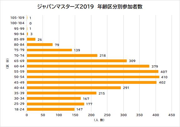 2019_年齢区分別参加者数